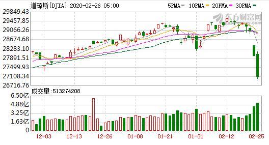 什么情况?美股三大股指高开低走是怎么回事?目前市场有什么好消息?